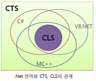 CTS CLS 관계도